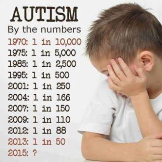 Autism Chart