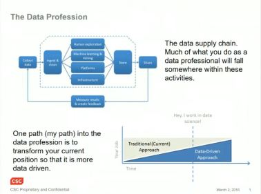 Data Profession 2016