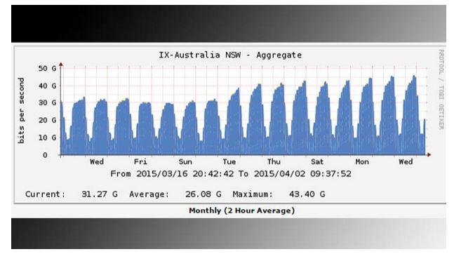 how to use netflix australia