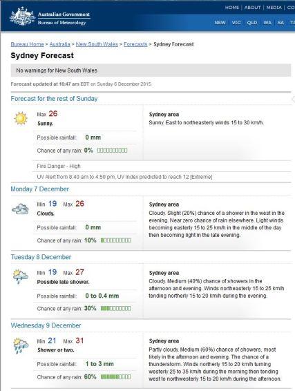 Weather 061215 week forecast