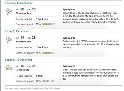 Weather 061215 week forecast2