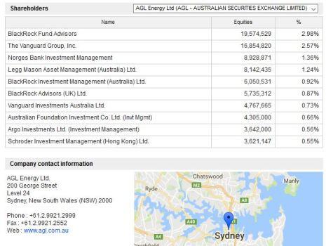 AGL Energy Ltd Shareholders