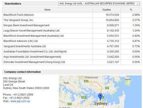 AGL Energy Ltd Shareholders