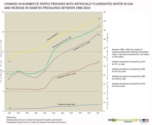 USA-increase-in-Diabetes-incidence-1980-2011-CDC-More-detailed-analysis-of-Diabetes